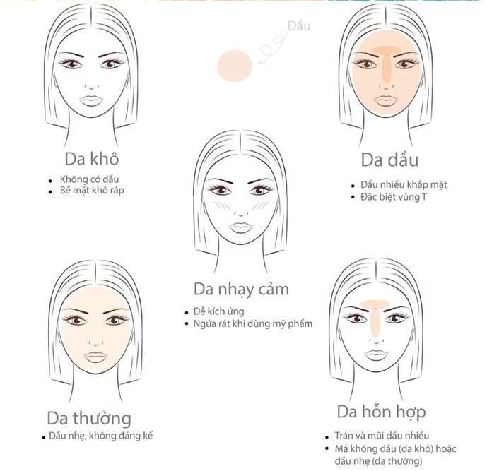 Phân biệt các loại da
